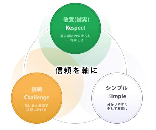 図:信頼を軸に